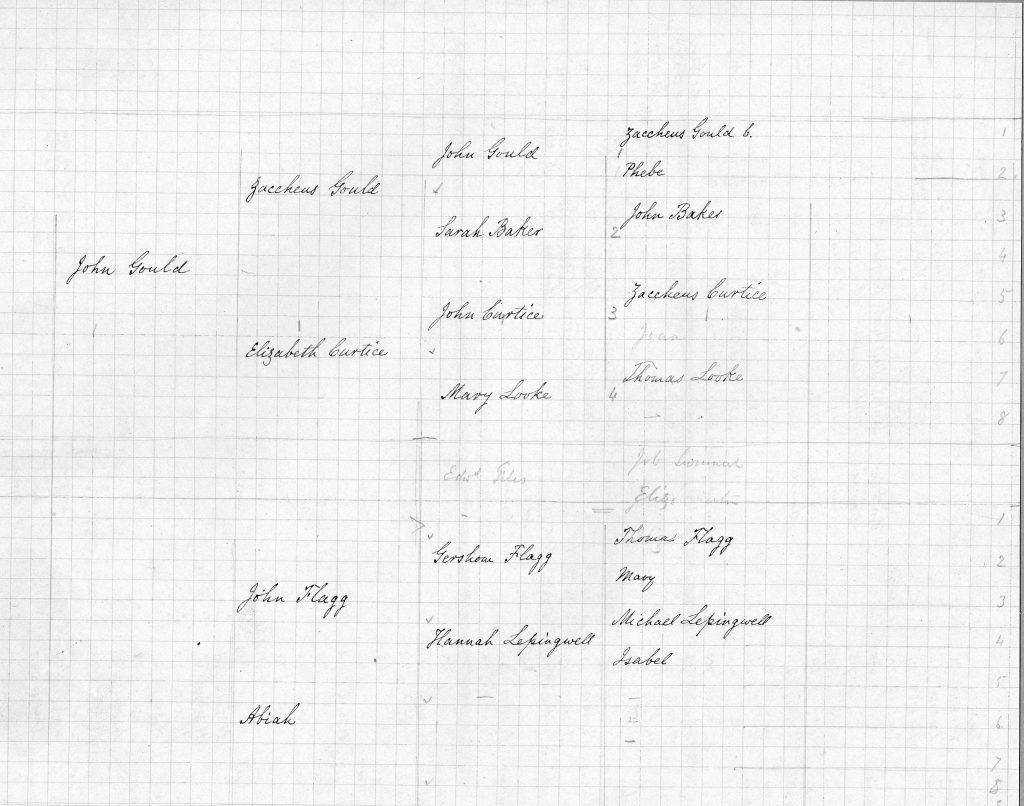 Benjamin A. Gould Family Tree (Gould Papers, B6,F6)